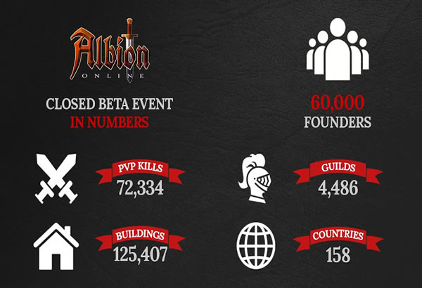 Albion Online: Now It Has Reached 60,000 In Closed Beta